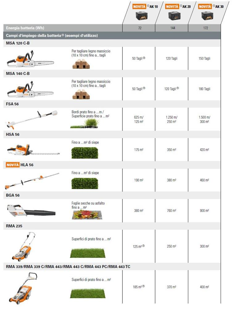 campi impiego batterie stihl compact