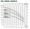 Elettropompa EuroInox 50/50M dab